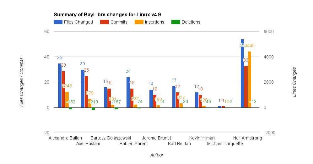 bl-v4-9-status