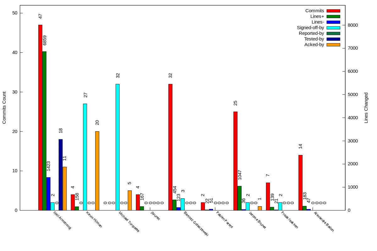 stats-v4.11-v4.12