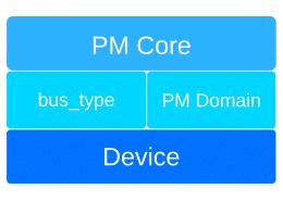 Power management core hierarchy diagram