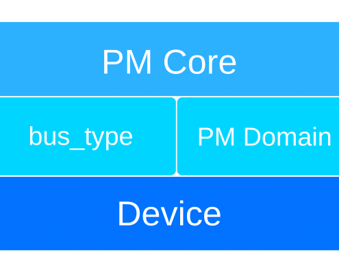 Power management core hierarchy diagram